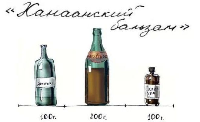 LПодпольный алкоголь в СССР что пили во время сухого закона