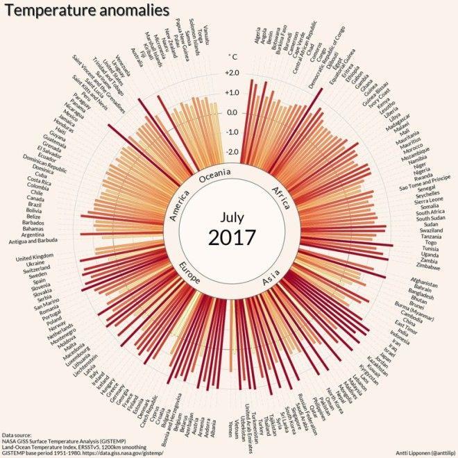 Доказательства изменения климата