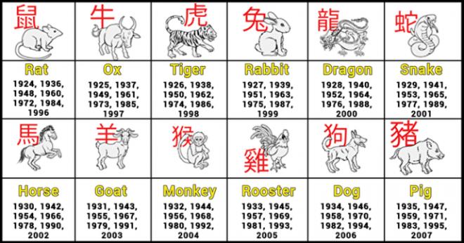 SЛучшее качества каждого знака зодиака согласно китайскому гороскопу