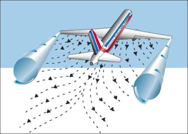 Поток воздуха без винглетов превращается в вихрь ухудшая аэродинамику Фото simplyru